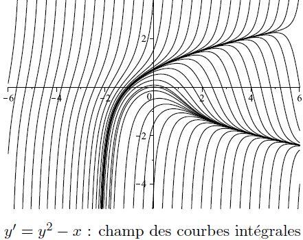 courbes des solutions d'une équation différentielle
