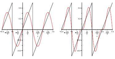 fonction 2pi-périodique approchée par le premier terme puis par la somme des deux premiers termes de son développement en série de Fourier