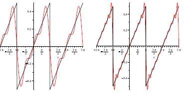 fonction 2pi-périodique approchée par la somme des trois puis des dix premiers termes de son développement en série de Fourier