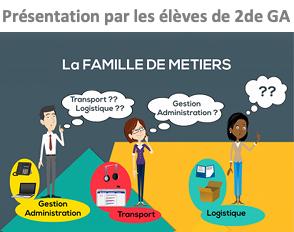 Présentation de la famille des métiers de la gestion administrative, du transport et de la logistique